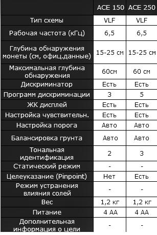 сравнение металлоискателей garrett
